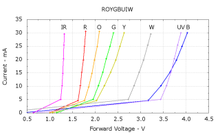 ROYGBUIW