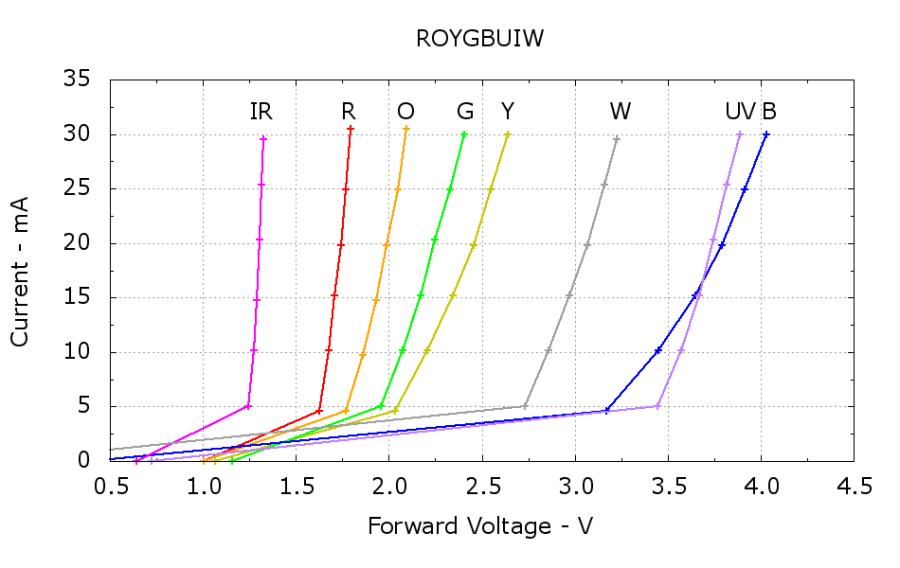 ROYGBUIW - LED Color vs Vf