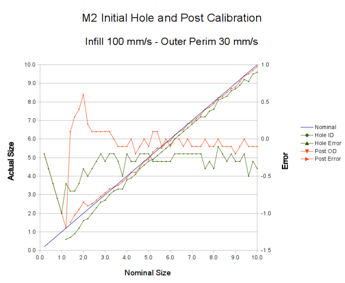 M2 - Initial Hole and Post Diameter Calibration