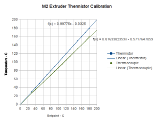 First Heat - M2 thermistor - Fluke with thermocouple