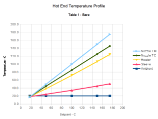 Hot End Temperature Profile Graph - Table 1 - Bare