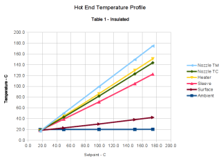 Hot End Temperature Profile Graph - Table 1 - Insulated