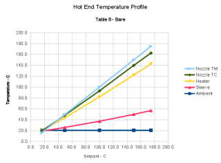Hot End Temperature Profile Graph - Table 8 - Bare