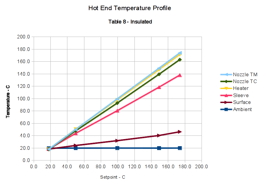 Makergear M2: Hot End Temperature Profiles | The Smell of ...