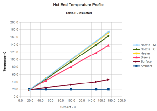 Hot End Temperature Profile Graph - Table 8 - Insulated