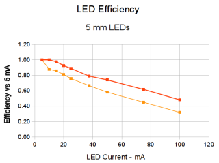 LED Efficiency vs Current