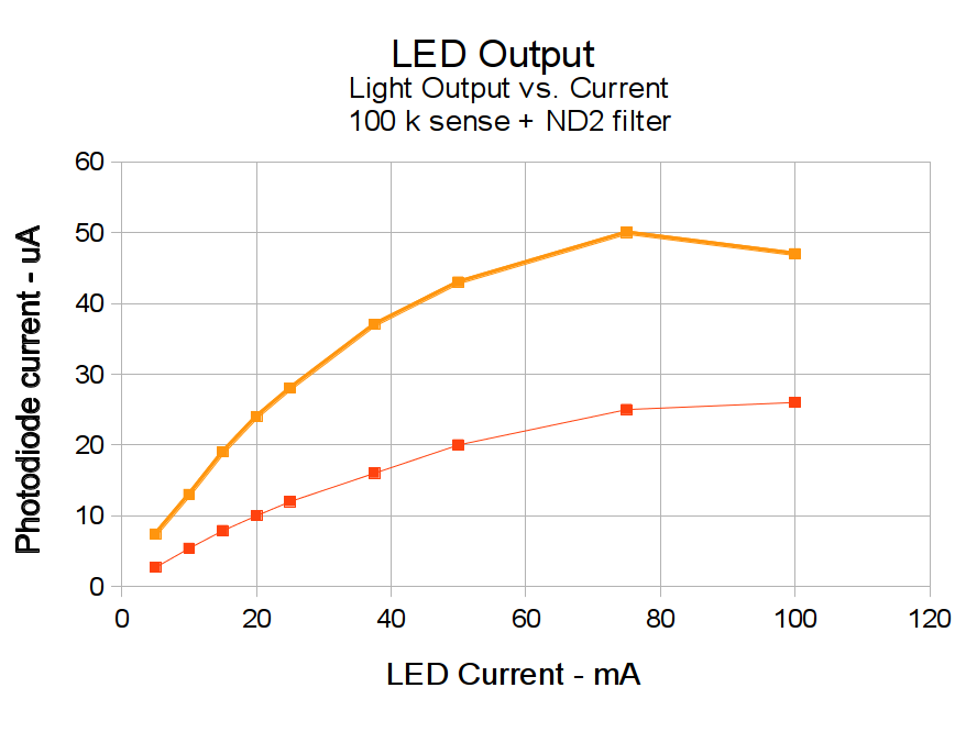 Led Output Vs Current Efficiency Loss The Smell Of