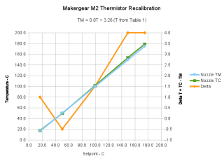 M2 Extruder Thermistor Recal - slope-offset fit from Table 1