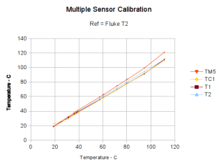 Multiple Sensor Calibration - vs T2
