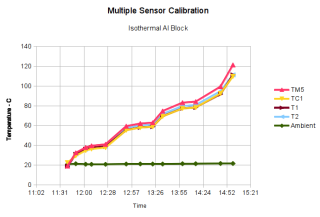 Multiple Sensor Calibration - vs time