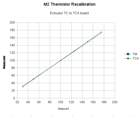 Rescaled extruder - thermocouple in TC4 board