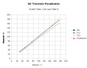 Rescaled extruder thermocouple