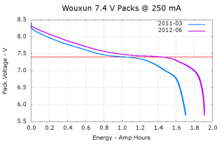 Wouxun 7.4 V Packs