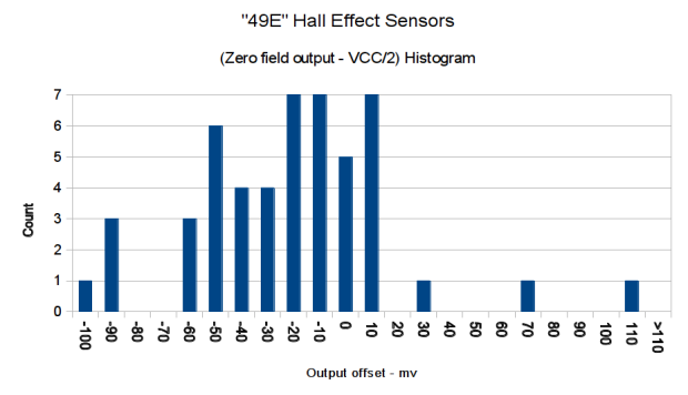 eBay 49E Hall Effect Sensor Bias Histogram