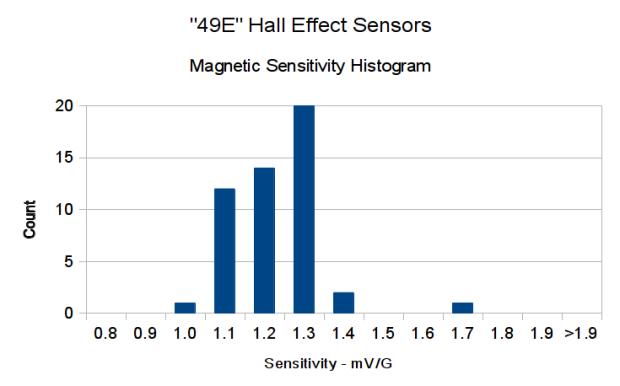 eBay 49E Hall Effect Sensor Sensitivity Histogram