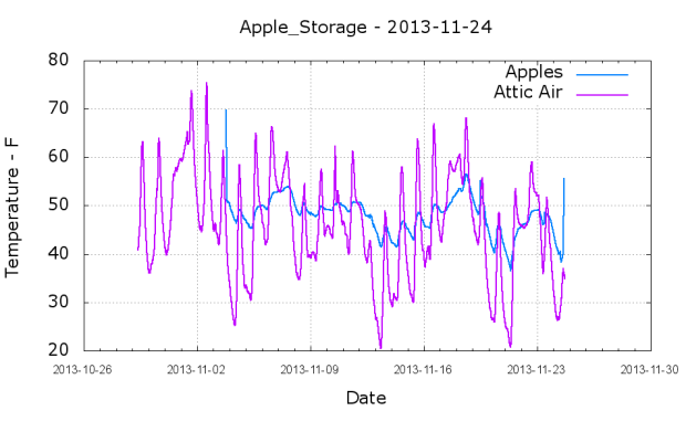 Apples and air temperature