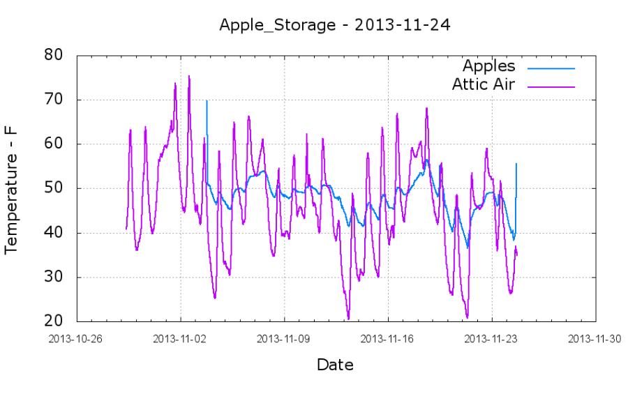 Apples and air temperature