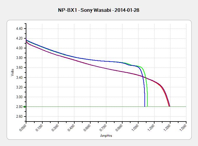 Sony NP-BX1 - OEM Wasabi - 2014-01-28