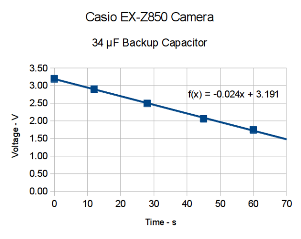 Casio EX-X850 backup capacitor - voltage vs time