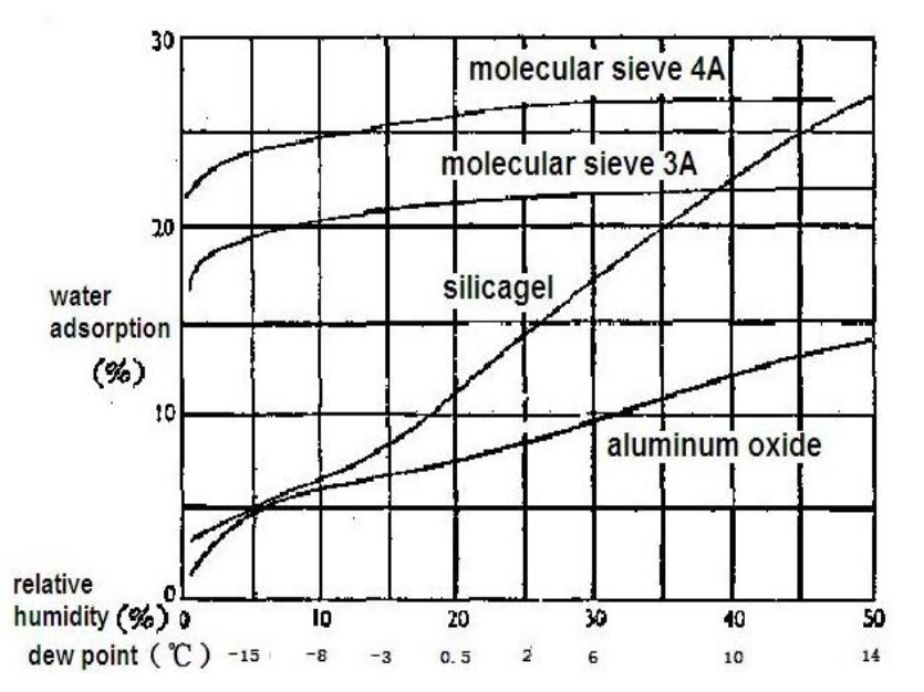 Desiccant absorption vs humidity