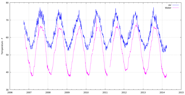 Basement Air Groundwater Minimum Temperatures - 2006-2014