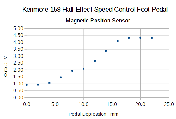 Hall sensor output vs pedal depression