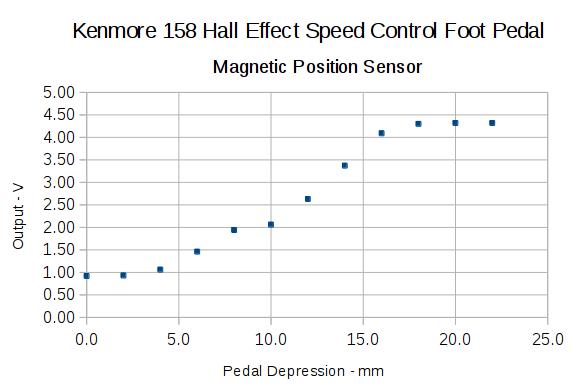 Hall sensor output vs pedal depression