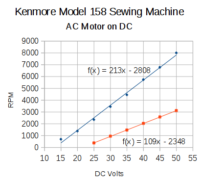 Kenmore Model 158 AC Motor on DC - Loaded and Unloaded RPM vs Voltage
