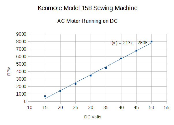 Kenmore 158 ac motor running on dc the smell of molten for Ac vs dc motor