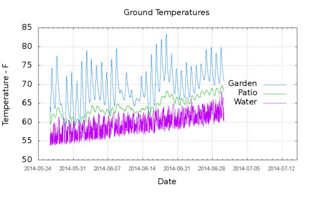 Temperatures - Garden Patio Water