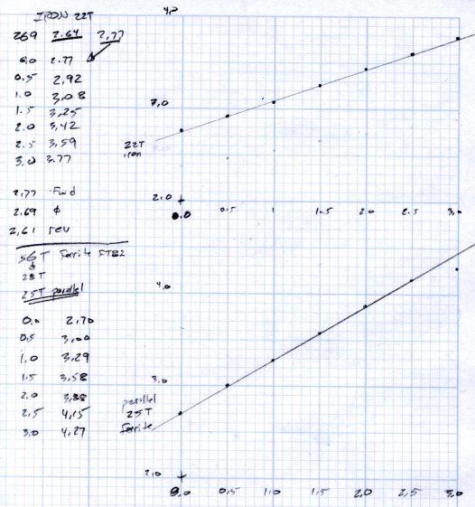 Iron and ferrite toroids - Hall sensor output