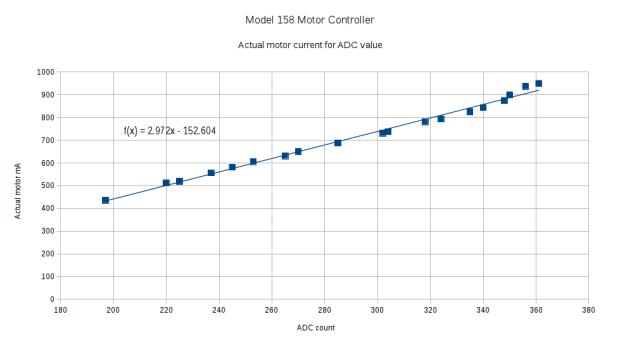 ADC Calibration Curve
