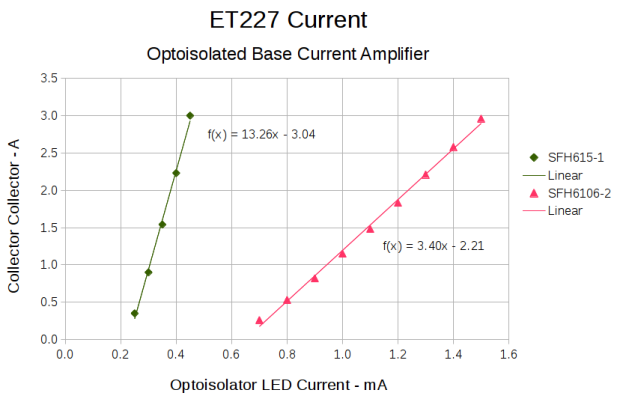 ET227 - base drive - optoisolators
