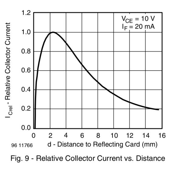 IR Reflective Sensor module - TCRT5000 - response vs distance