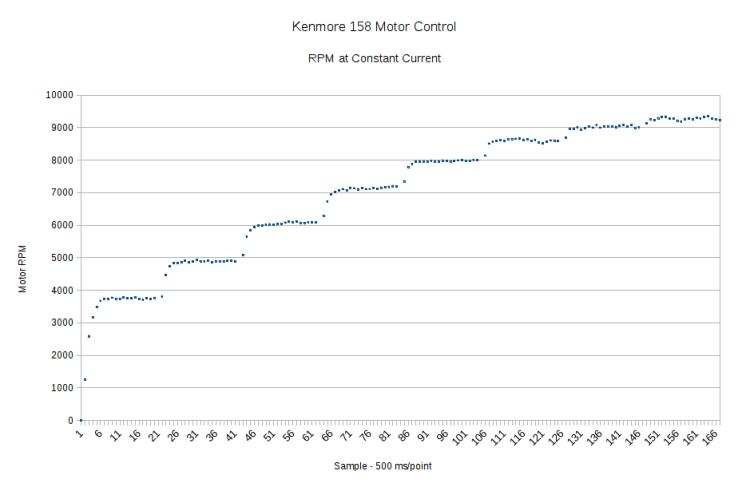 Motor RPM vs Current Steps - Accelerating