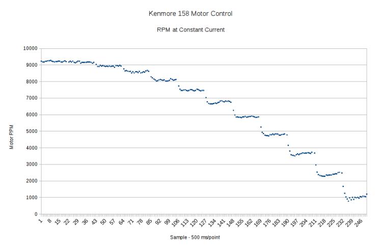 Motor RPM vs Current Steps - Decelerating