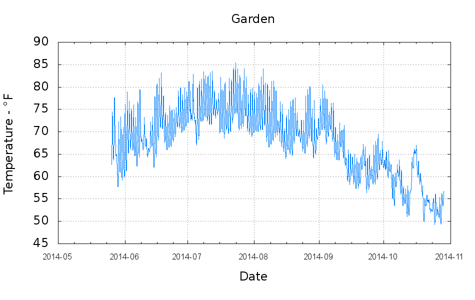 Monthly science garden soil temperature the smell of for Soil temperature