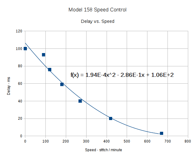 Off-time delay vs speed - period control