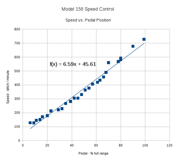 Speed vs pedal - linearized speed control