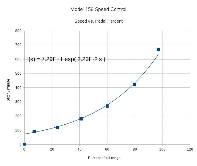 Speed vs pedal - period control