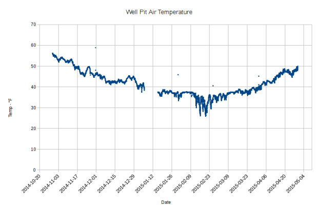 Well Pit Air Temperature - 2014-10 to 2015-04