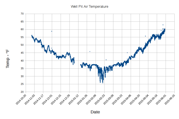 Well Pit Air Temperature - 2014-10 to 2015-05-31