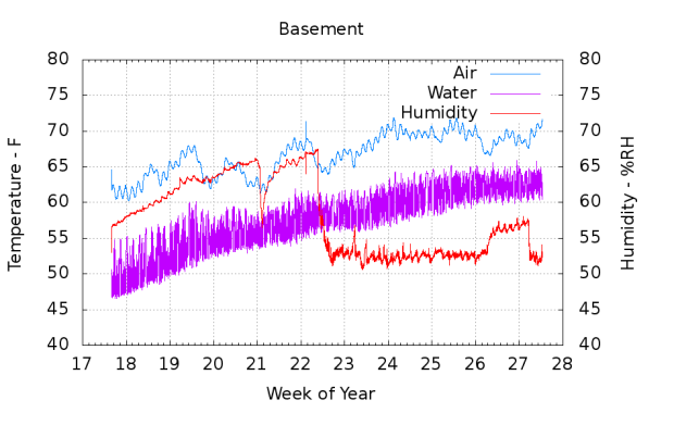 Basement Temp Humidity - 2015-05 to 2015-07
