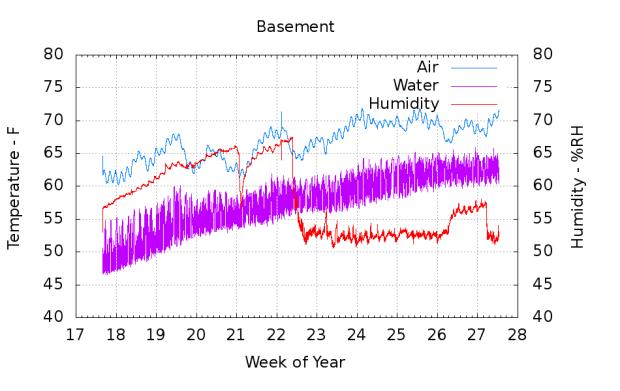 Basement Temp Humidity - 2015-05 to 2015-07
