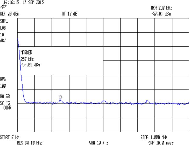 Noise spectrum - 2N3904 collector