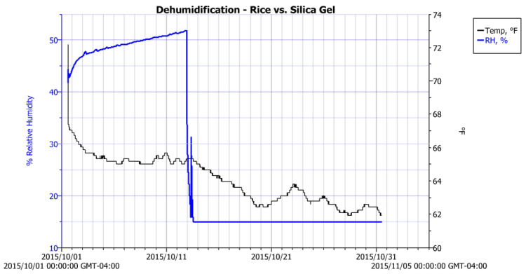 Basement Safe Humidity - Rice vs. Silica Gel - 2015-10-31