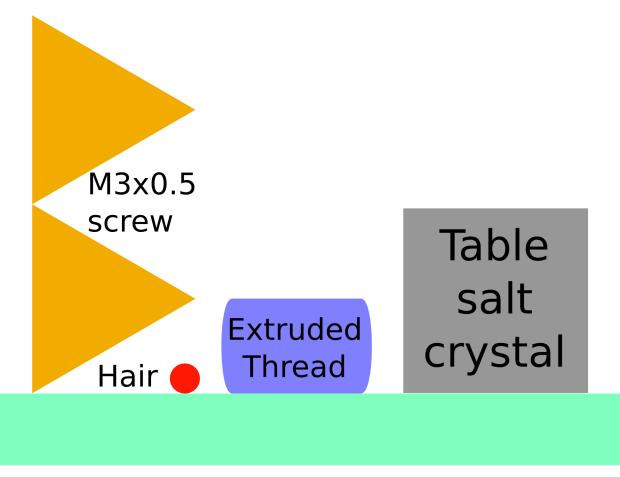 Objects vs Thread Comparison