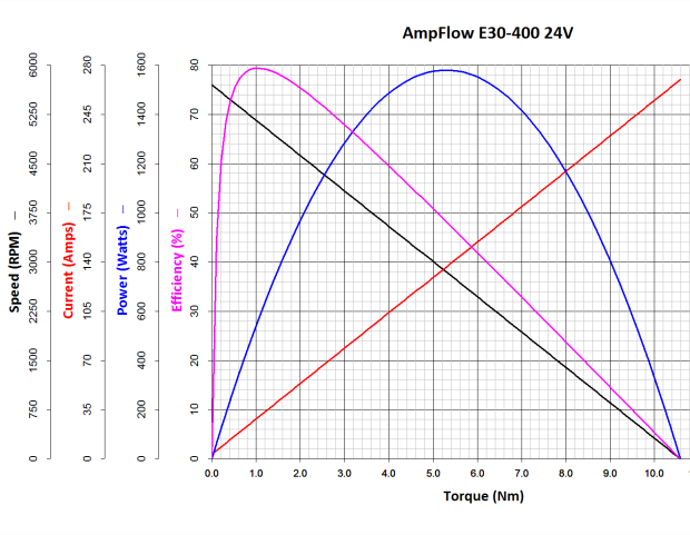 AmpFlow E30-400 Motor Performance Chart