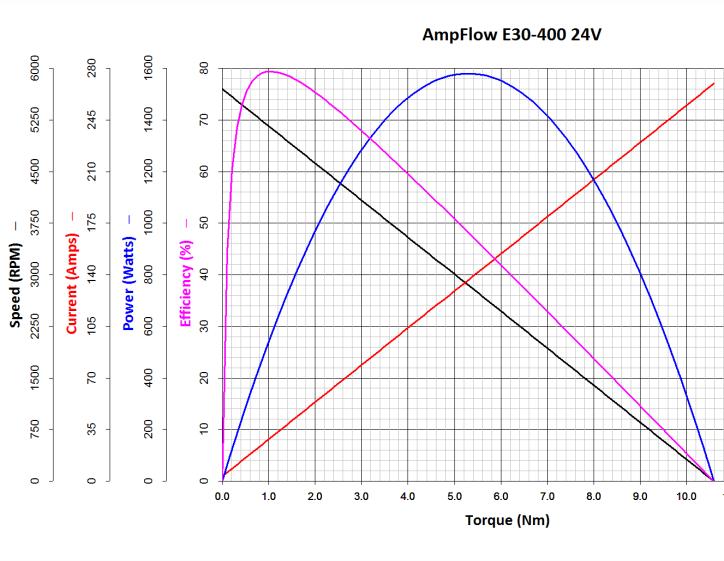 AmpFlow E30-400 Motor Performance Chart