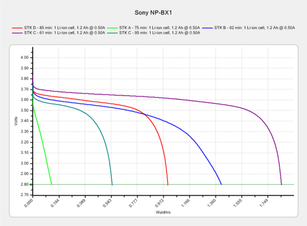 Sony NP-BX1 - STK used - Wh scale - 2015-12-12